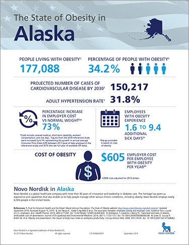 Alaska Obesity Fact Sheet