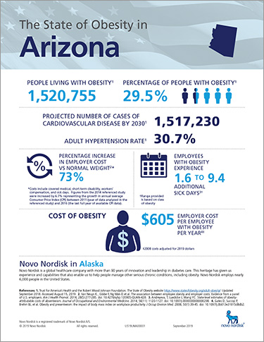 Arizona Obesity Fact Sheet