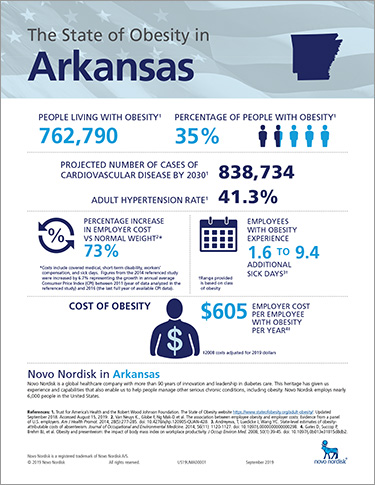 Arkansas Obesity Fact Sheet