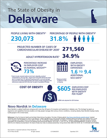 Delaware Obesity Fact Sheet