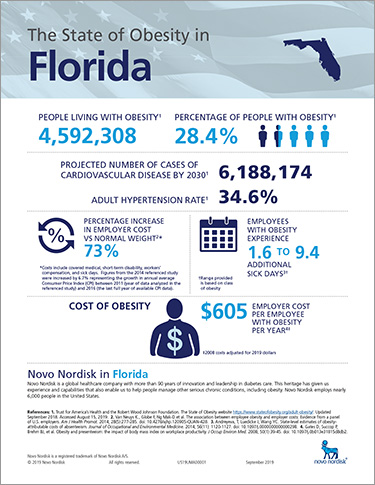 Florida Obesity Fact Sheet