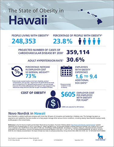 Hawaii Obesity Fact Sheet