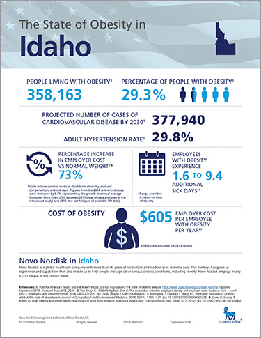 Idaho Obesity Fact Sheet