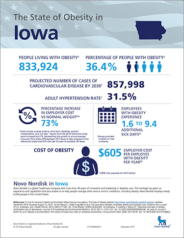 Iowa Obesity Fact Sheet