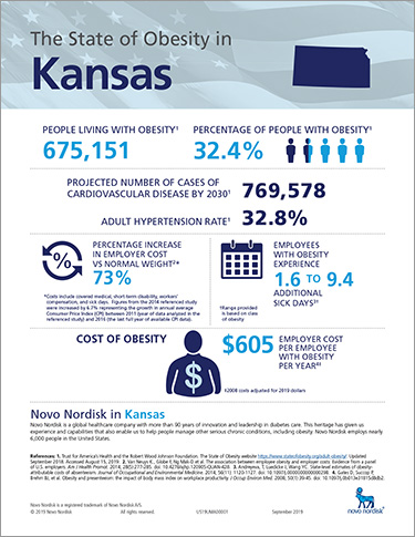 Kansas Obesity Fact Sheet