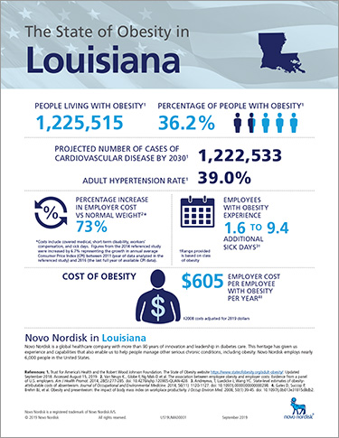 Louisiana Obesity Fact Sheet