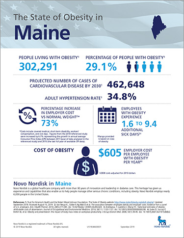 Maine Obesity Fact Sheet