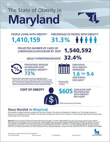 Maryland Obesity Fact Sheet