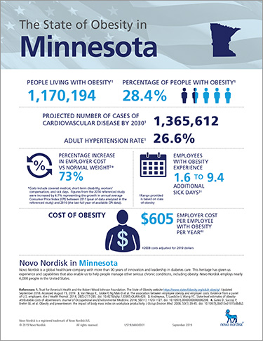 Minnesota Obesity Fact Sheet