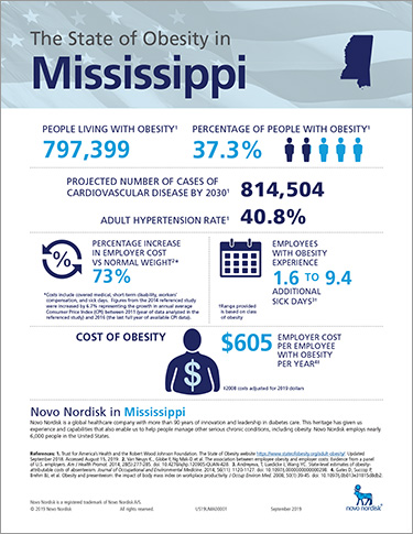 Mississippi Obesity Fact Sheet