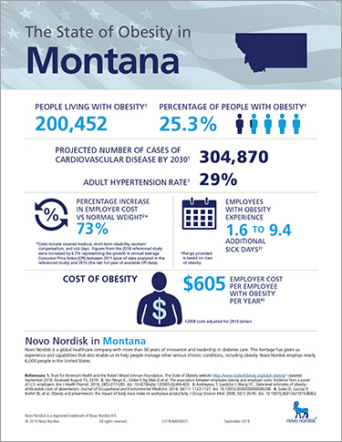 Montana Obesity Fact Sheet