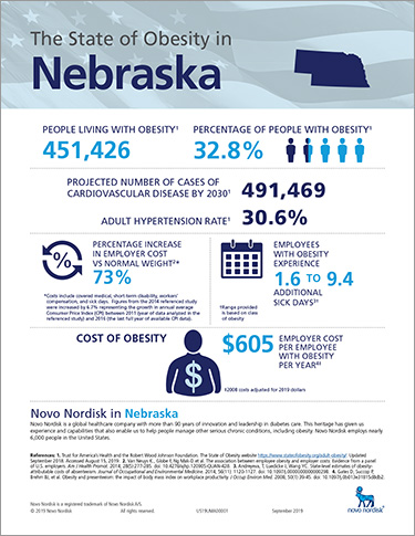 Nebraska Obesity Fact Sheet