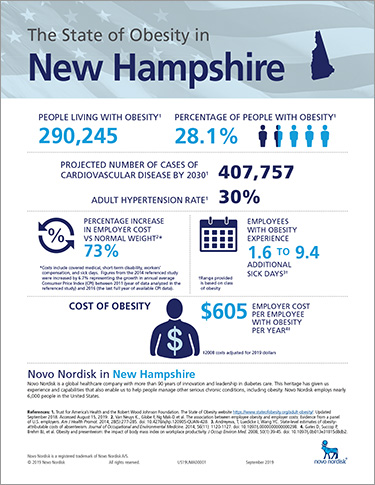 New Hampshire Obesity Fact Sheet