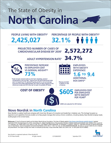 North Carolina Obesity Fact Sheet