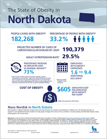 North Dakota Obesity Fact Sheet