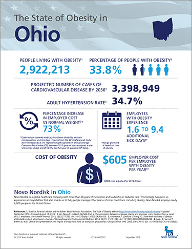 Ohio Obesity Fact Sheet