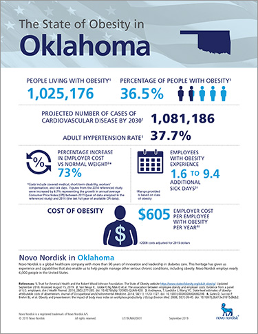 Oklahoma Obesity Fact Sheet