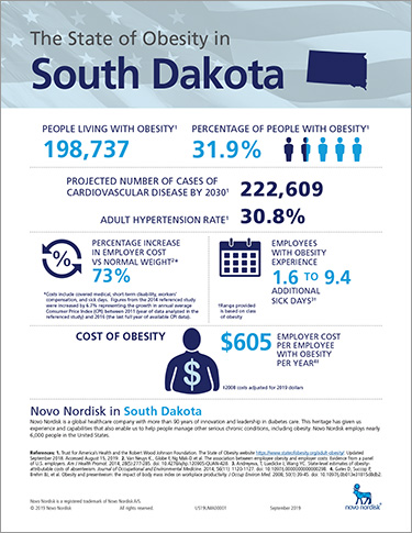 South Dakota Obesity Fact Sheet