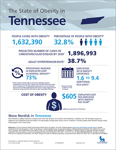 Tennessee Obesity Fact Sheet