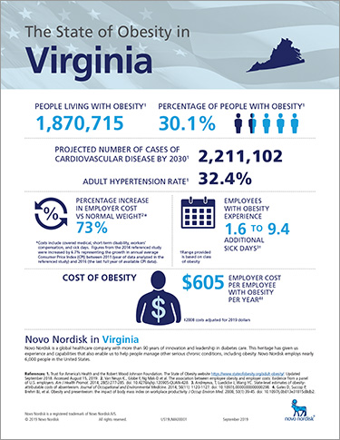 Virginia Obesity Fact Sheet