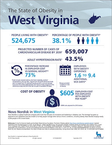 West Virginia Obesity Fact Sheet