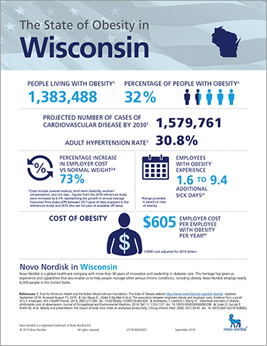 Wisconsin Obesity Fact Sheet