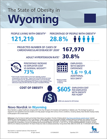Wyoming Obesity Fact Sheet